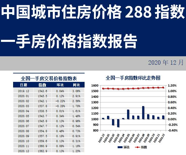 288城房价:上涨城市有所减少,广州领涨一线.jpg